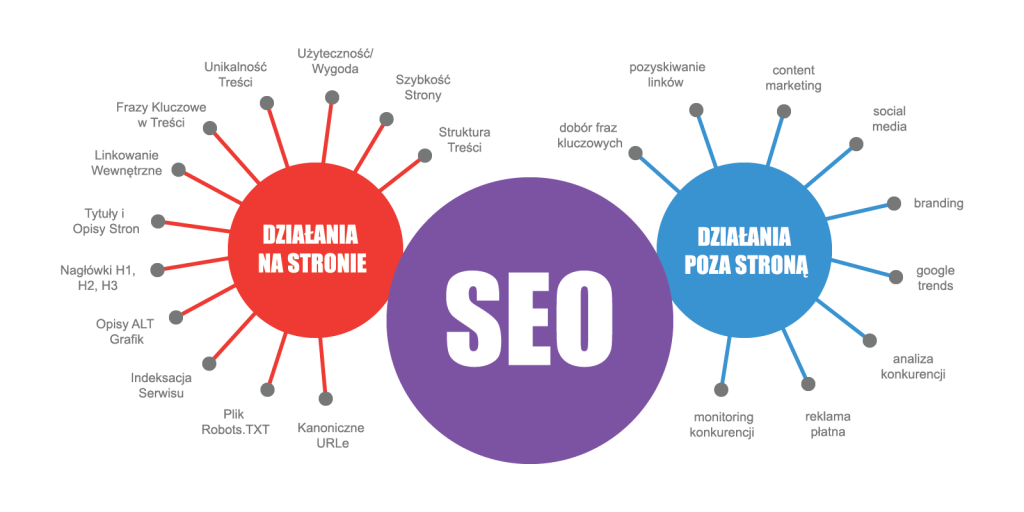 Pozycjnowanie - SEO - to szereg działan na twoej stronie jak i poza stroną -link building budowanielinków regularna kampania pozyskiwania linków ze stron temaetycznie związanych pokrewnych z Twoja